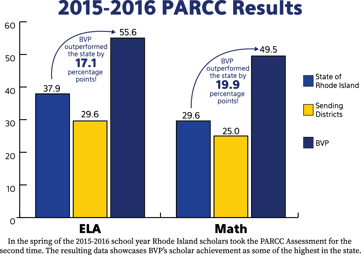 Graph: On the 2015-2016 PARCC Assessment BVP outperformed the state by 17.1 percentage points in English Language Arts and 19.9 percentage points in math.