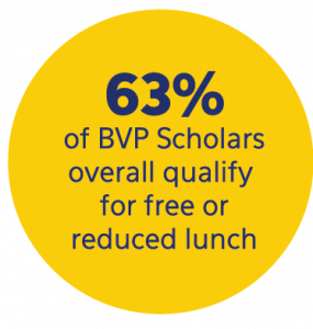 63% of BVP students qualify for free or reduced priced lunch.