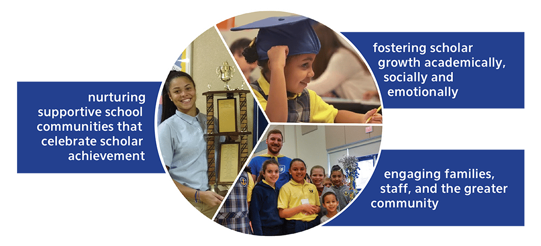 Nurturing supportive school communities that celebrate scholar achievement; fostering scholar growth academically, socially and emotionally; engaging families, staff, and the greater community.
