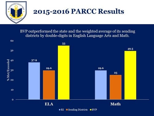 A graph depicting 2015-2016 PARCC Assessment results