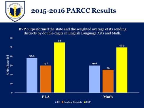 A graph depicting 2015-2016 PARCC Assessment results