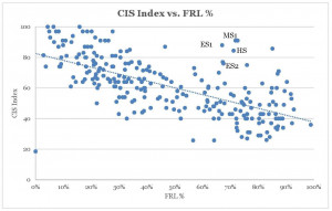 A plot graph of the CIS Index vs. FRL Percentage