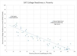 Graph of the SAT College and Career Readiness of Rhode Island High Schools. Plots SAT score against percent Free and Reduced Lunch. Shows BVP has a high percent of students in poverty, but among the highest SAT scores in the state