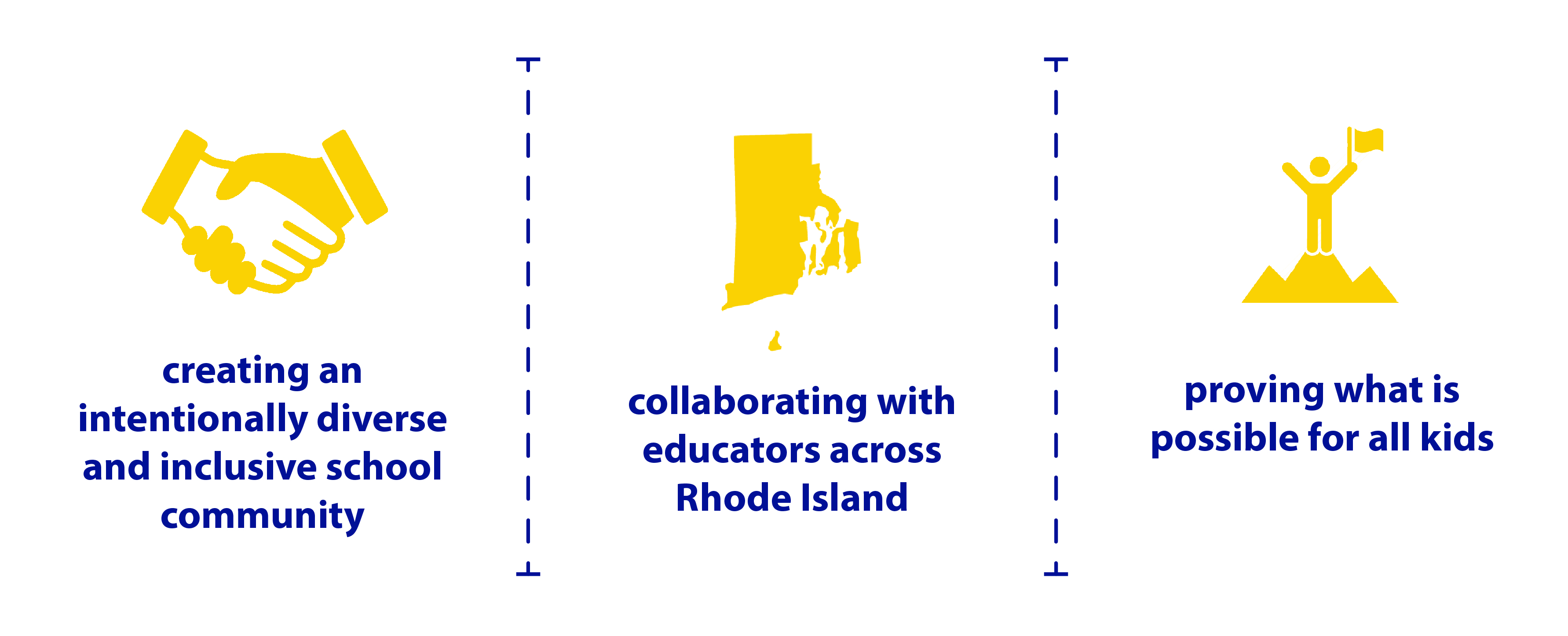 Vision Statement Graphic: creating an intentionally diverse and inclusive school community, collaborating with educators across Rhode Island, and proving what is possible for all kids