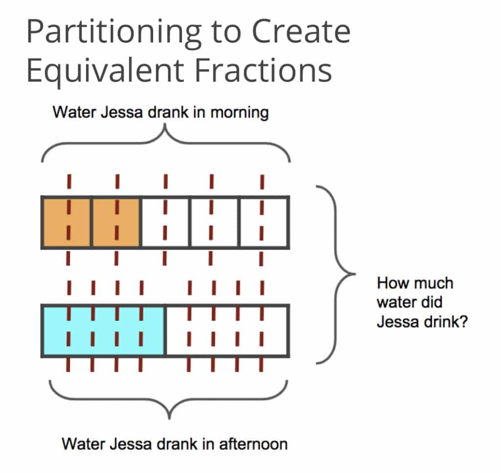 Partitioning to Create Equivalent Fractions Graphic