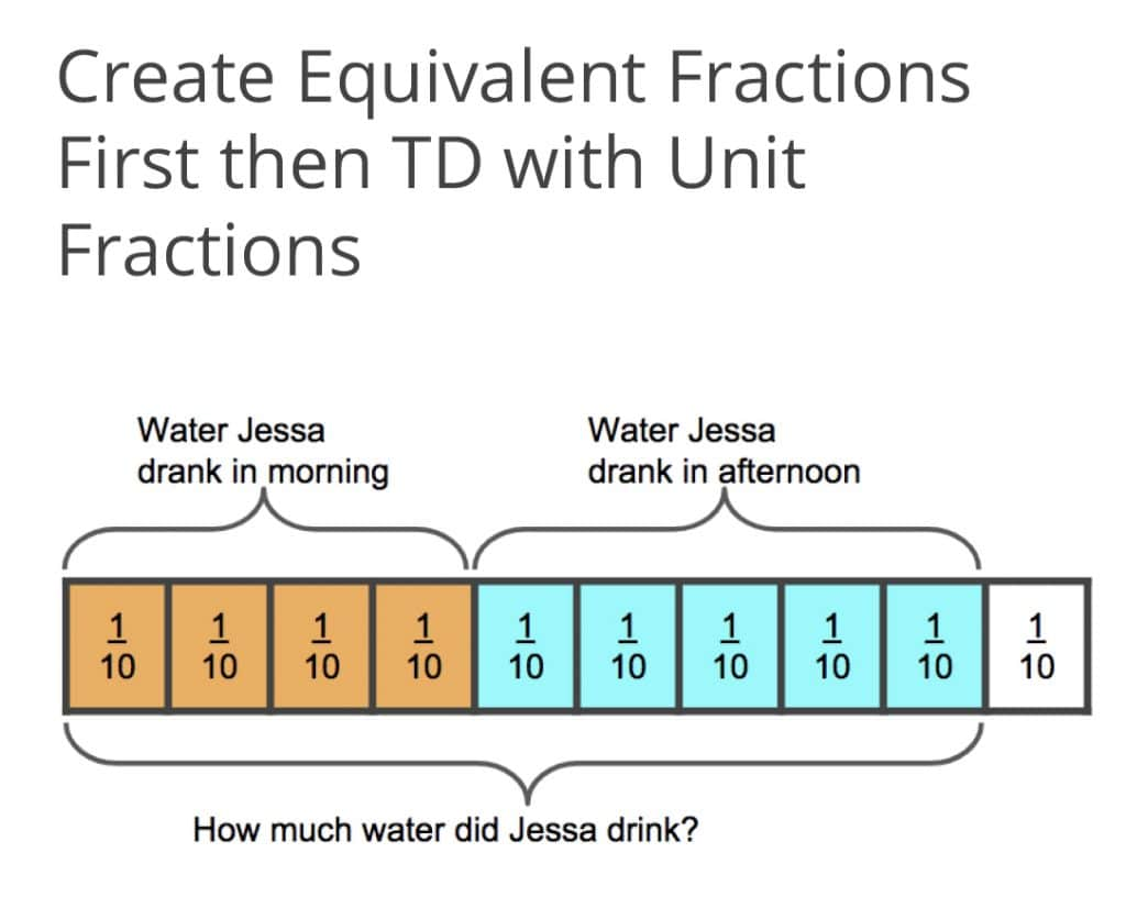 Create Equivalent Fractions First then TD with Unit Fractions Graphic