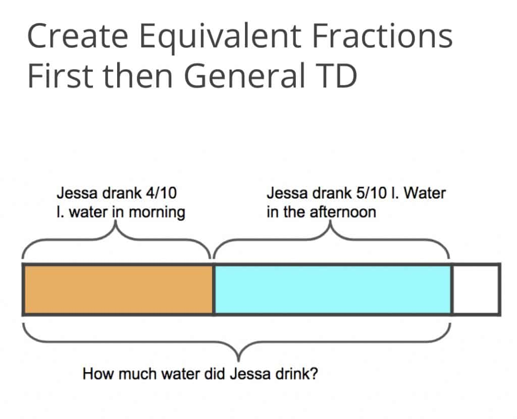 Create Equivalent Fractions First then General TD Graphic