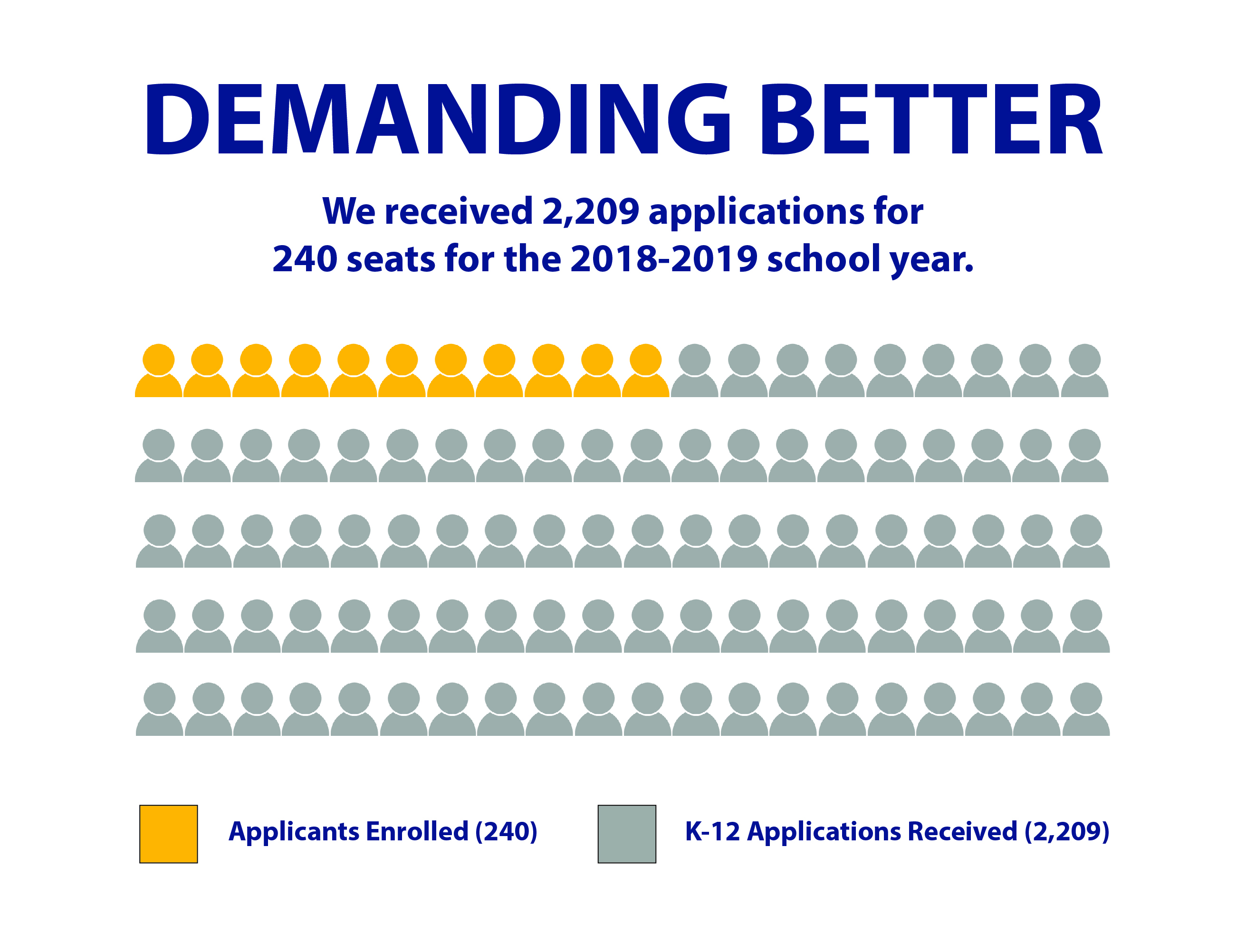 Graphic visually representing the number of applications BVP received versus the number of open seats for the 2018-2019 school year.
