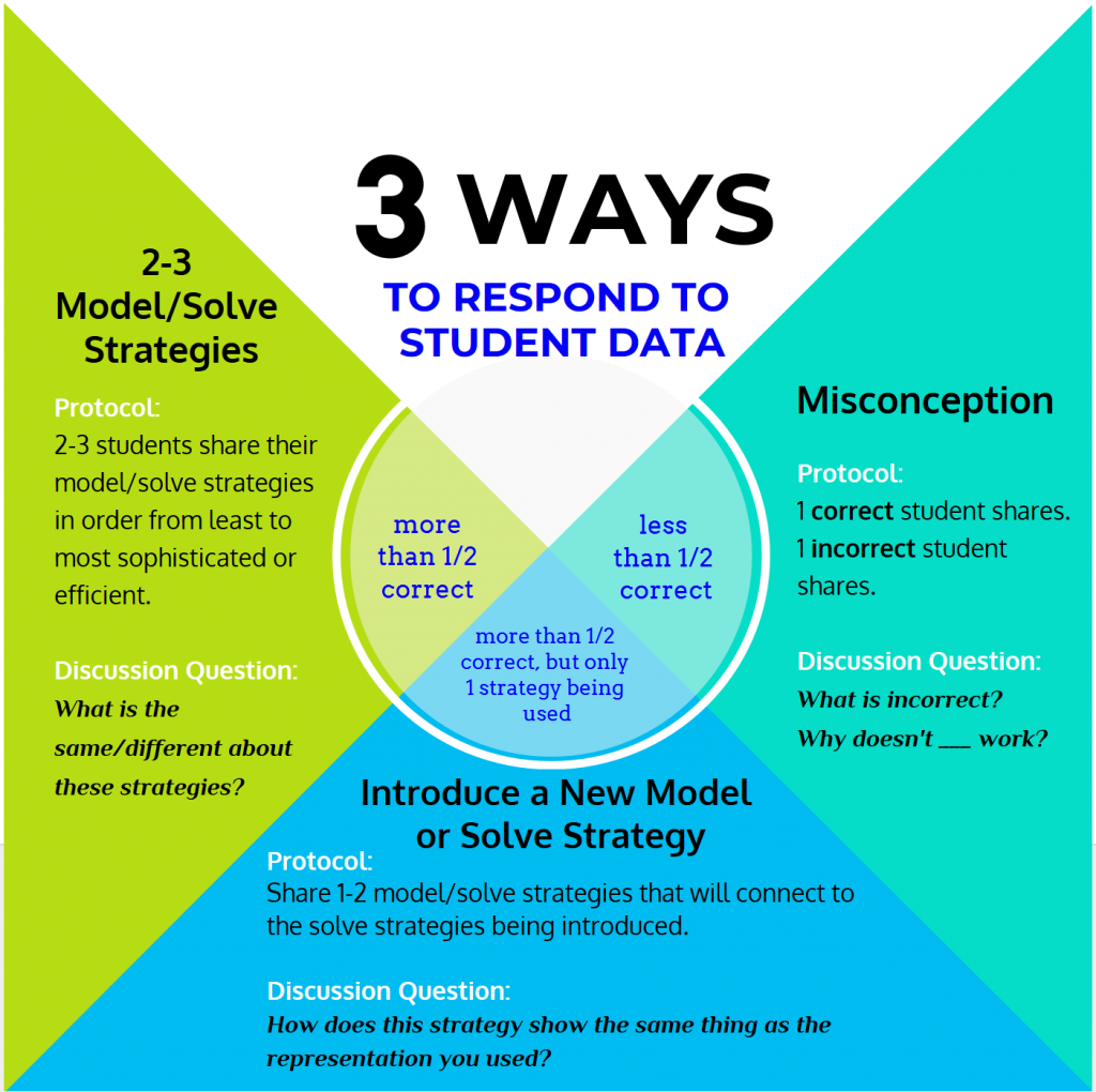 Chart showing the 3 ways to respond to student data