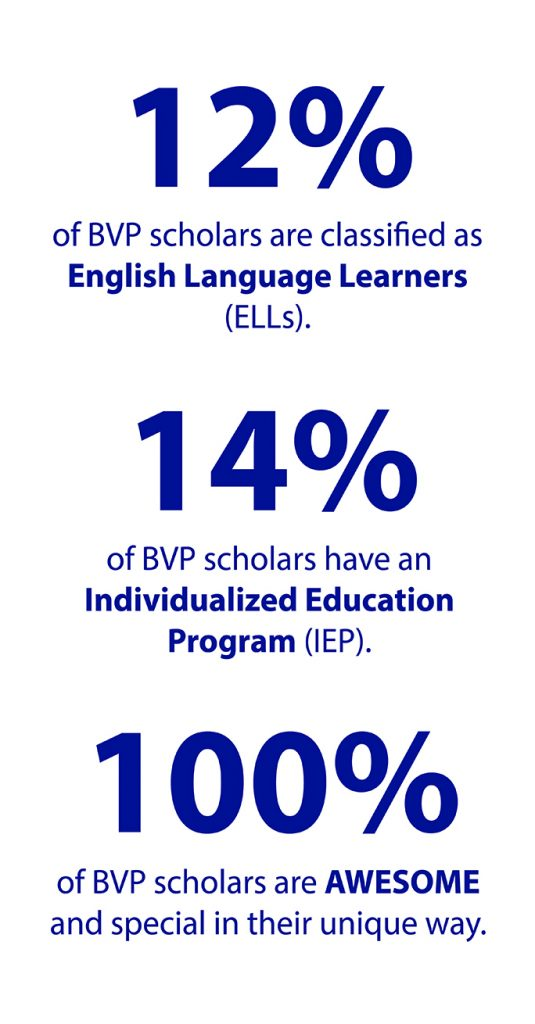 Graphic with text that says 12 percent of our scholars are English Language Learners, 14 percent have an Individualized Education Program, and 100 percent are awesome.