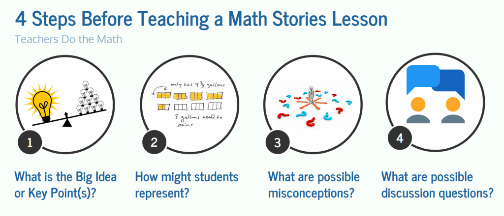 Graphic showing the 4 questions teachers must answer before teaching a lesson on fractions.
