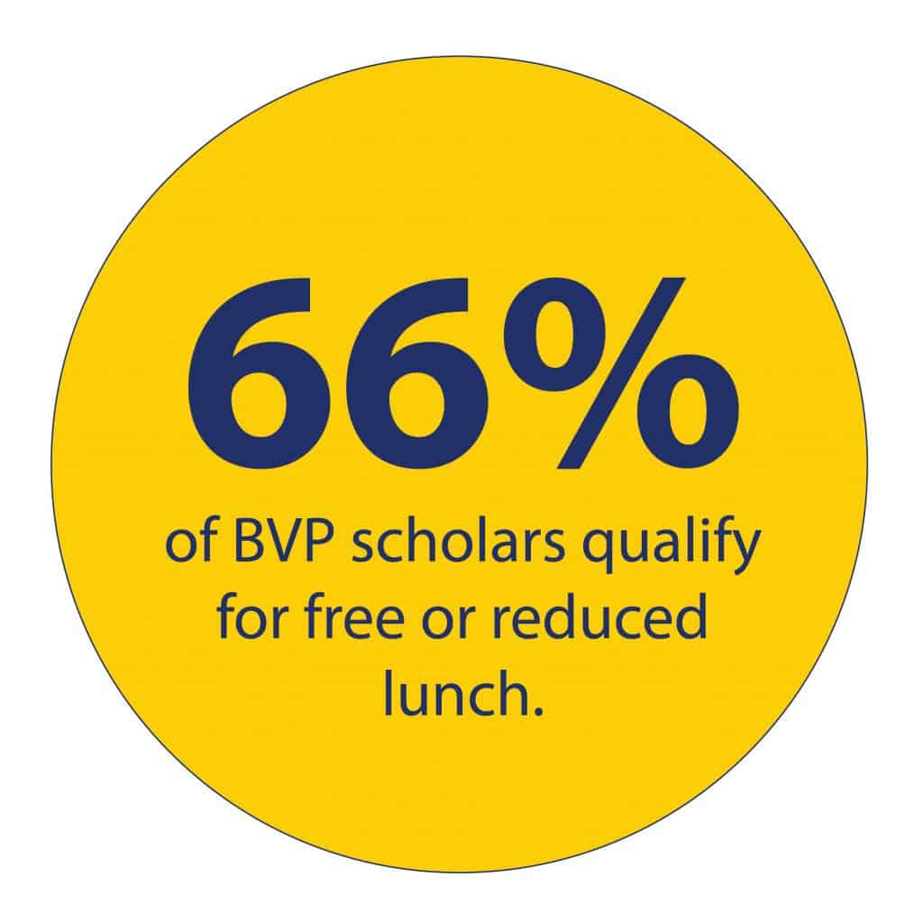 Graphic stating that 66 percent of BVP scholars qualify for free or reduced lunch