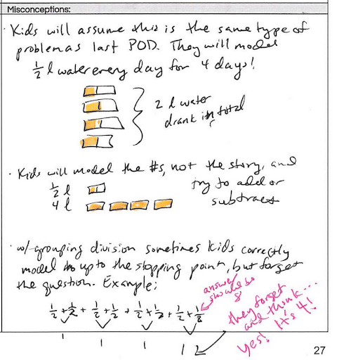 Visual representation of students' misconceptions when solving fractions.