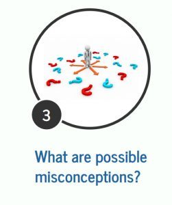 "Graphic asking ""What are possible misconceptions?"""