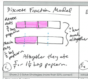 A visual representation of the Discrete Fraction Model drawn out