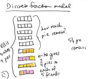 Discrete Fraction Model