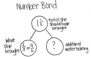An example of a number bond