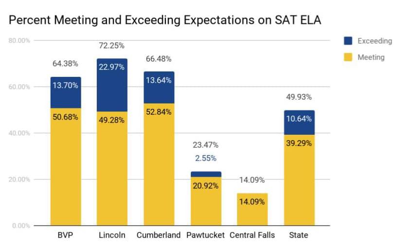 SAT ELA Results