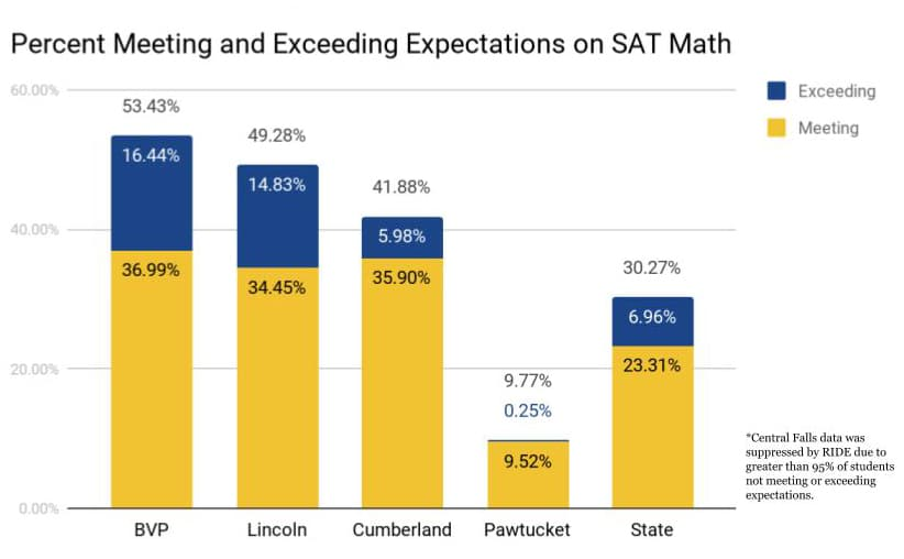 SAT Math Results