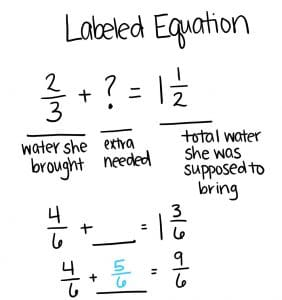 A labeled equation showing the total water she was supposed to bring