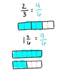An illustration showing fraction solve strategies
