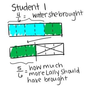 An illustration showing how much more water Lally should have brought using fractions