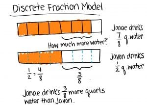 A visual representation of the discrete fraction model