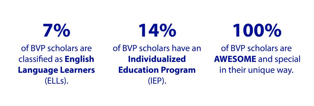 Graphic with text that says 7 percent of our scholars are English Language Learners, 14 percent have an Individualized Education Program, and 100 percent are awesome.