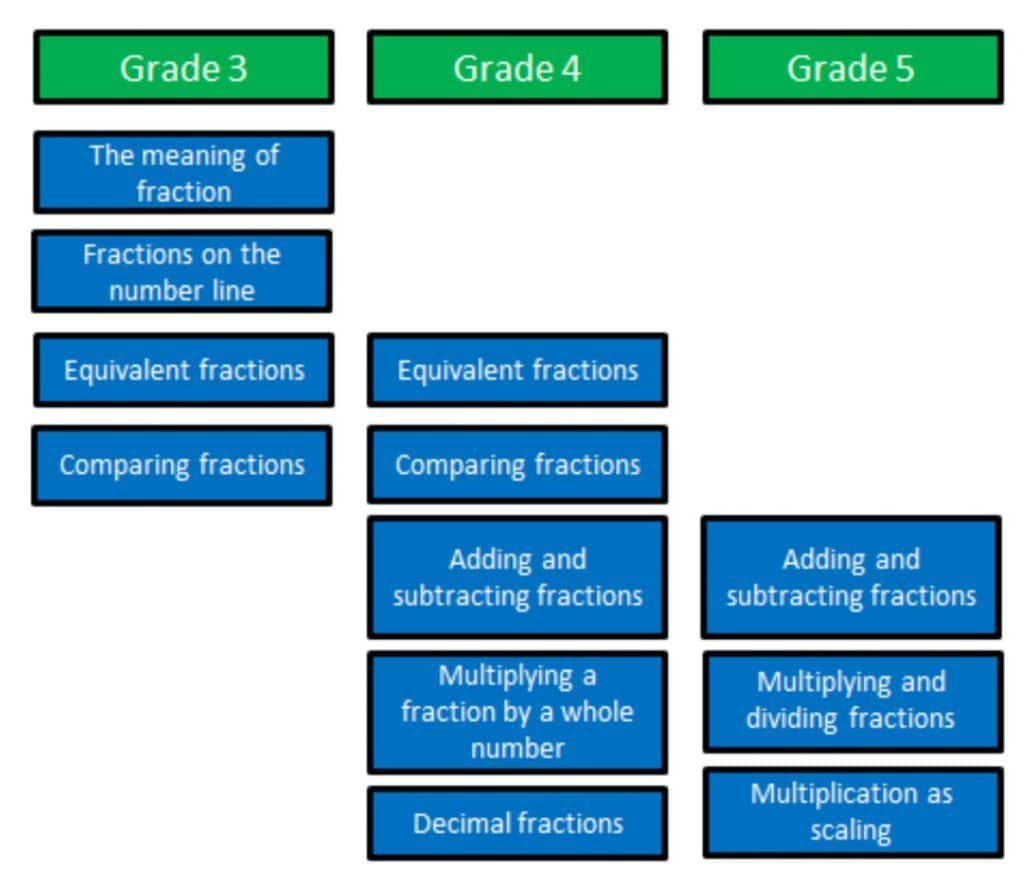 Fraction competency chart by grade level