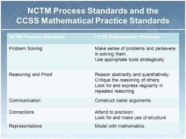 NCTM Process Standards and the CCSS Mathematical Practice Standards