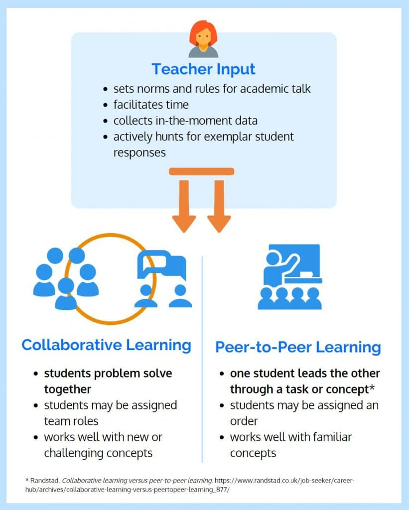 chart demonstrating the difference between collaborative and peer-to-peer learning