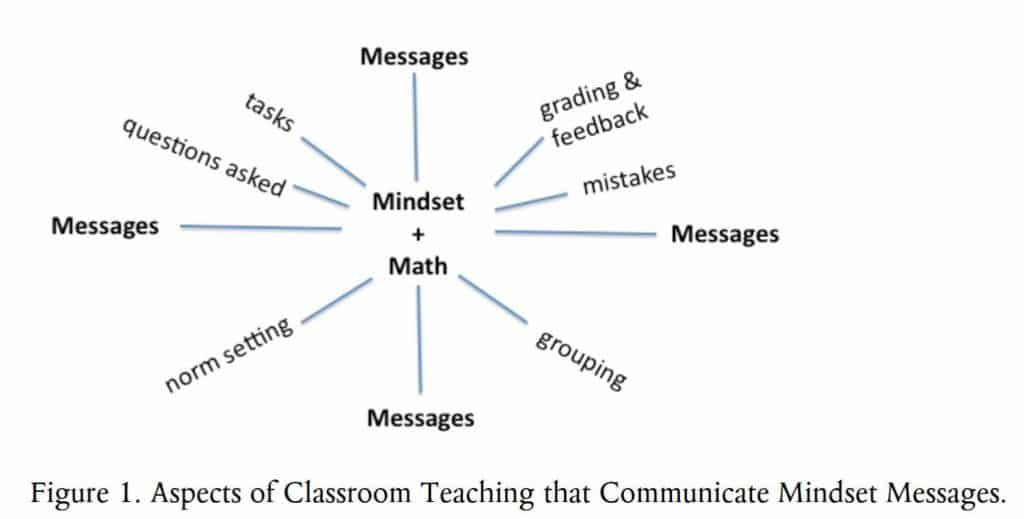 Communicating Mindset Messaging Chart