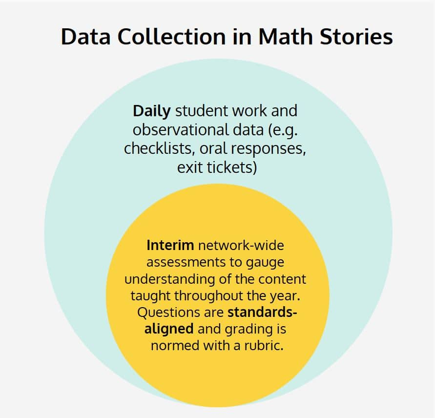Data Collection in Math Stories Graph