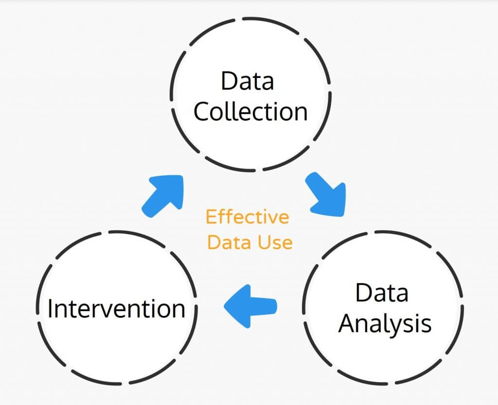 Effective Data Use Graph