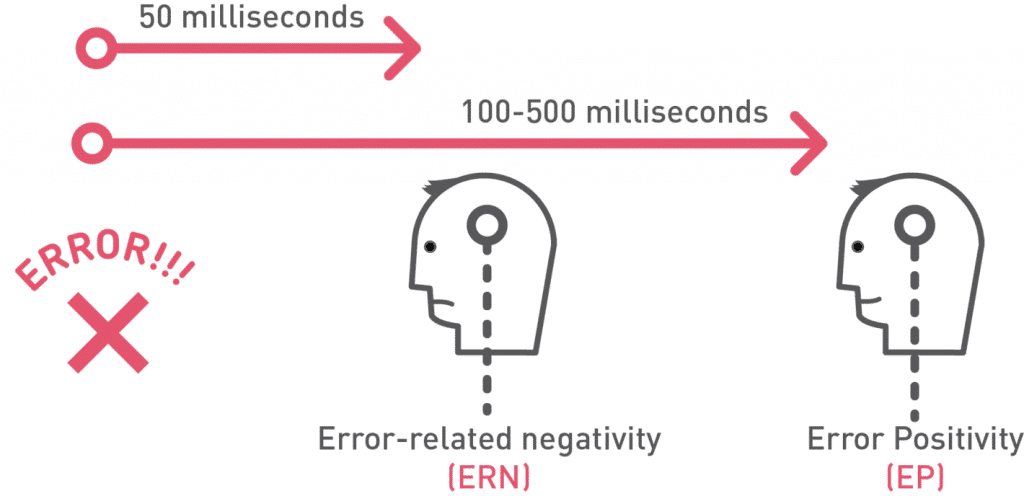 Error-related positivity response