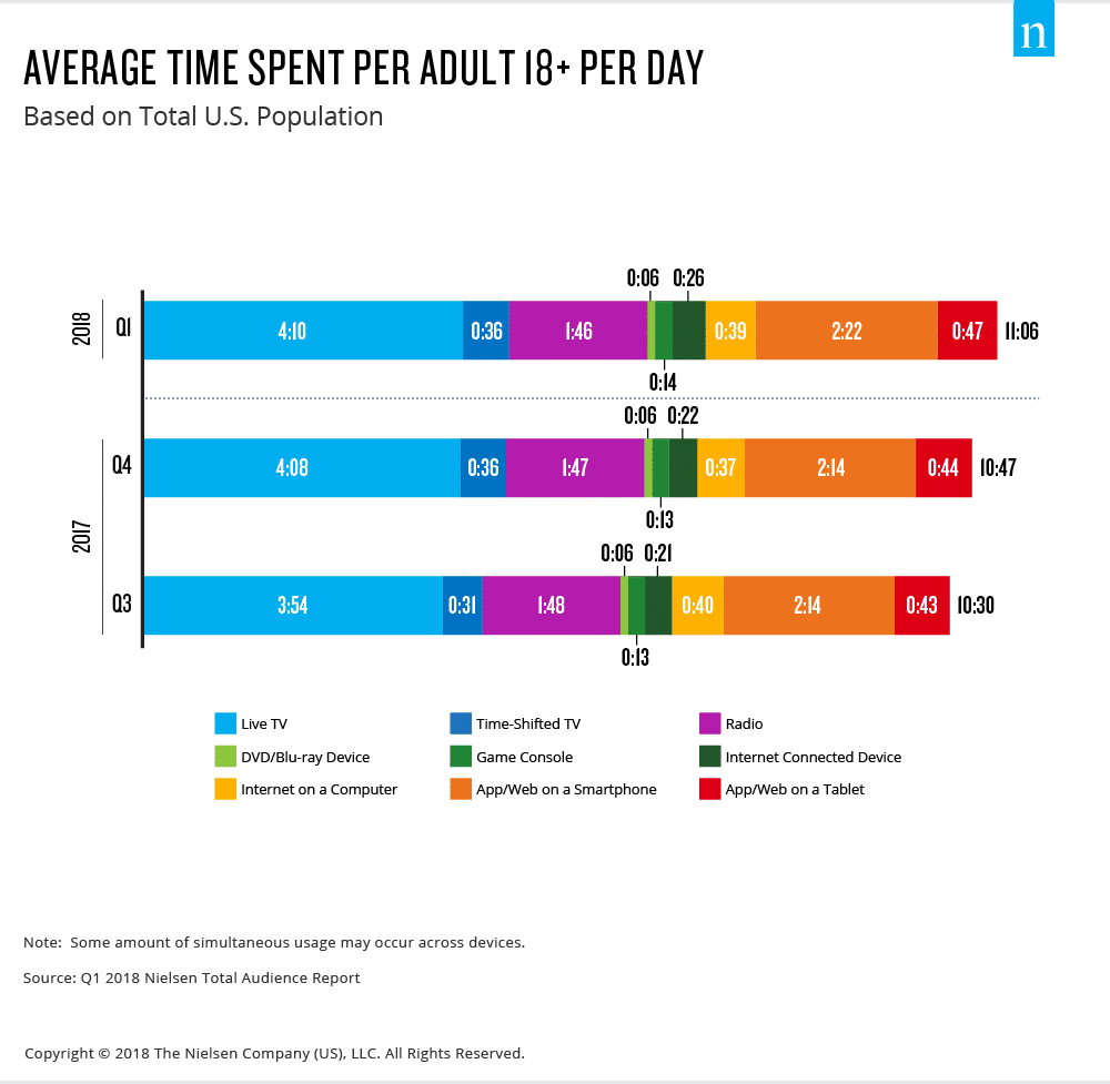 Bar graph showing the breakdown of time spent online