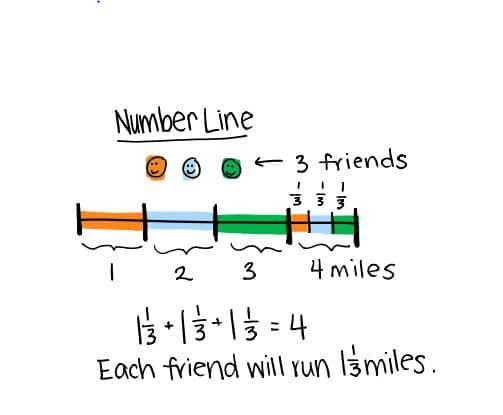 Number Line Model