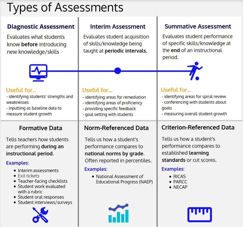 Chart showing types of assessment
