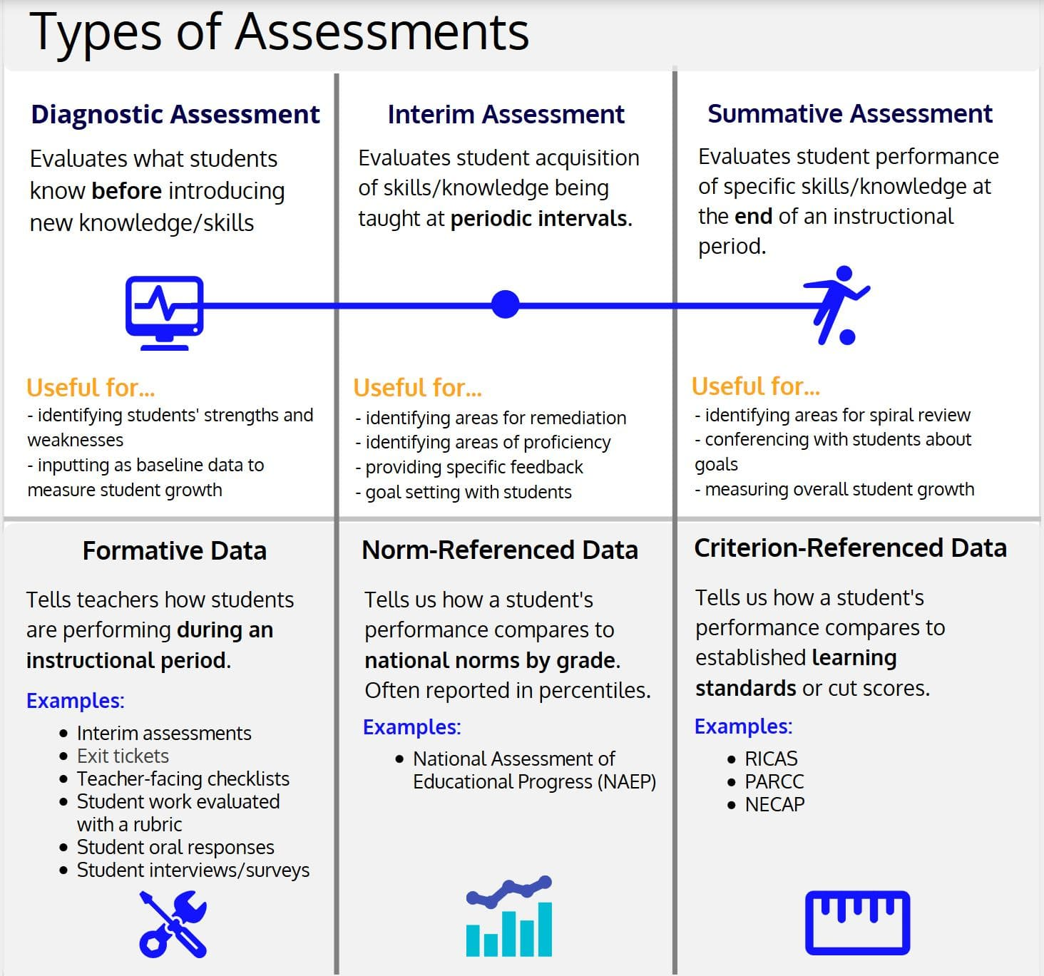 Types Of Assessments Rhode Island Charter School Blackstone Valley Prep Mayoral Academy Know how and when to use them and more. blackstone valley prep mayoral academy