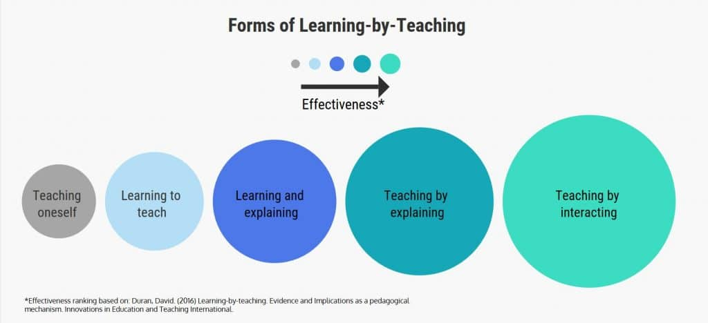 Forms of Learning By Teaching Graphic