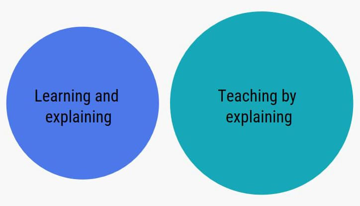 Circles with Learning and Explaining and Teaching by explaining text
