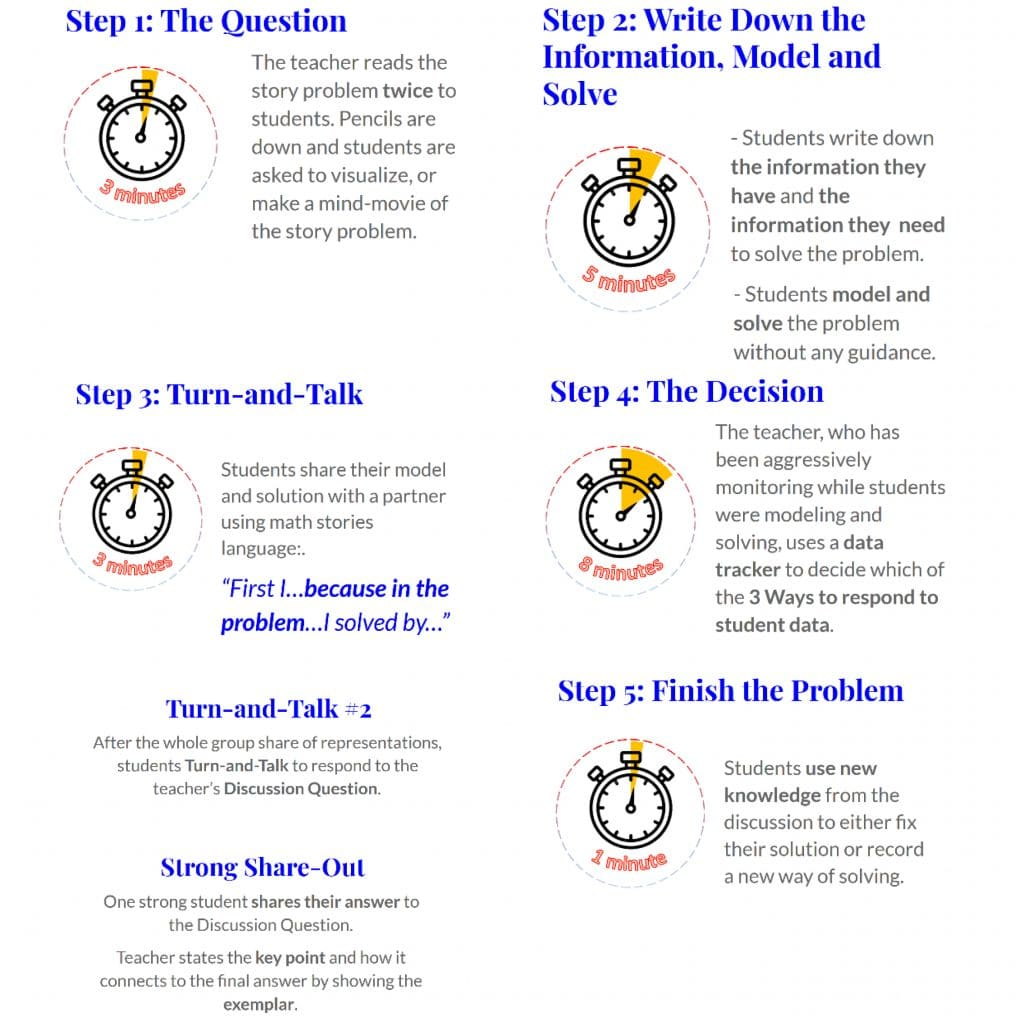 Five-step Math Stories protocol