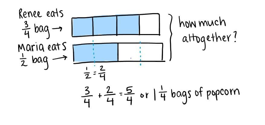 Visual representation of a math stories fraction problem