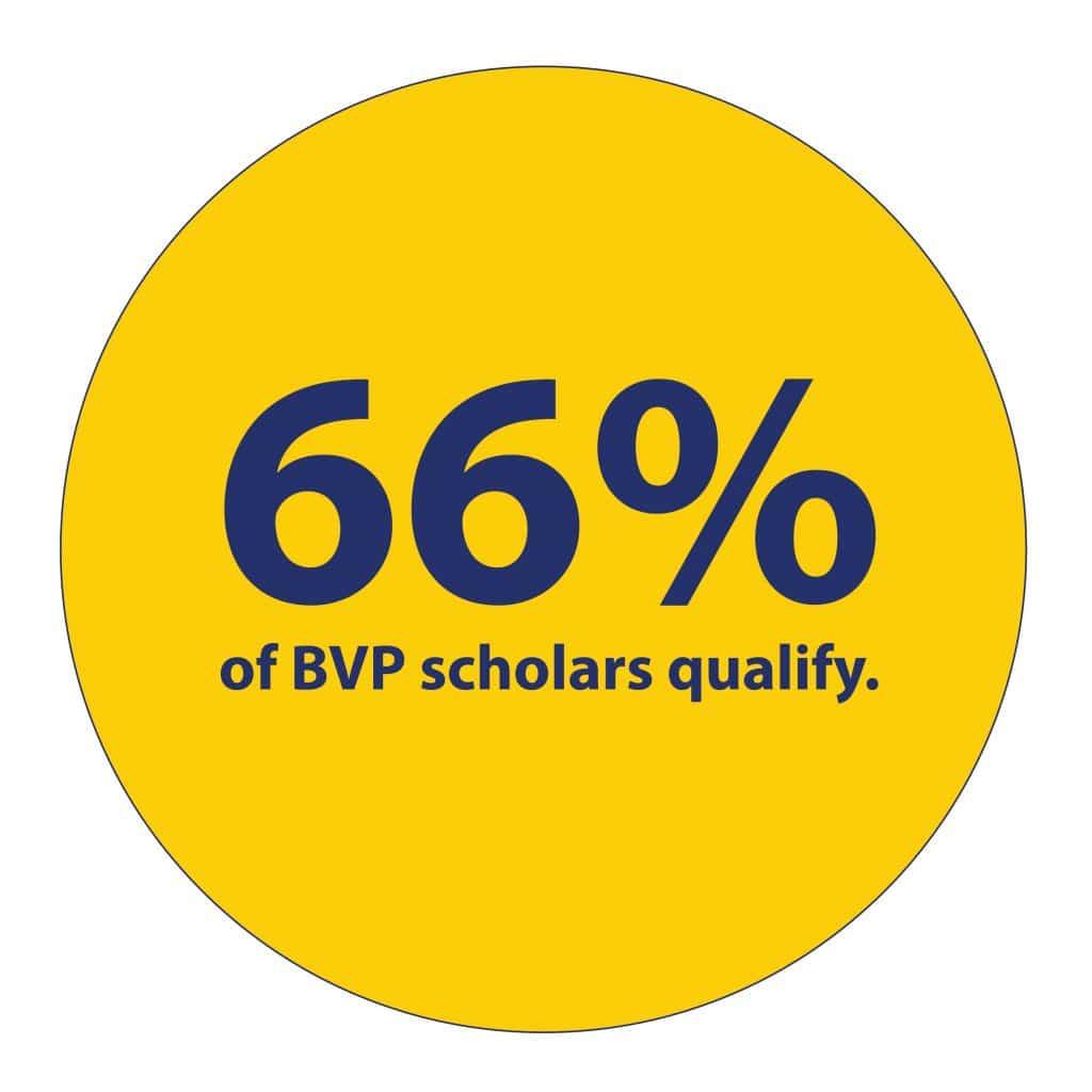 66% of scholars quality