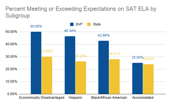 Graph illustrating ELA results by subgroup