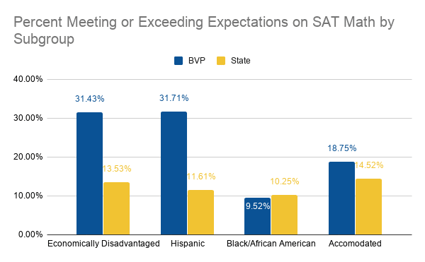 Graph illustrating SAT math results by subgroup