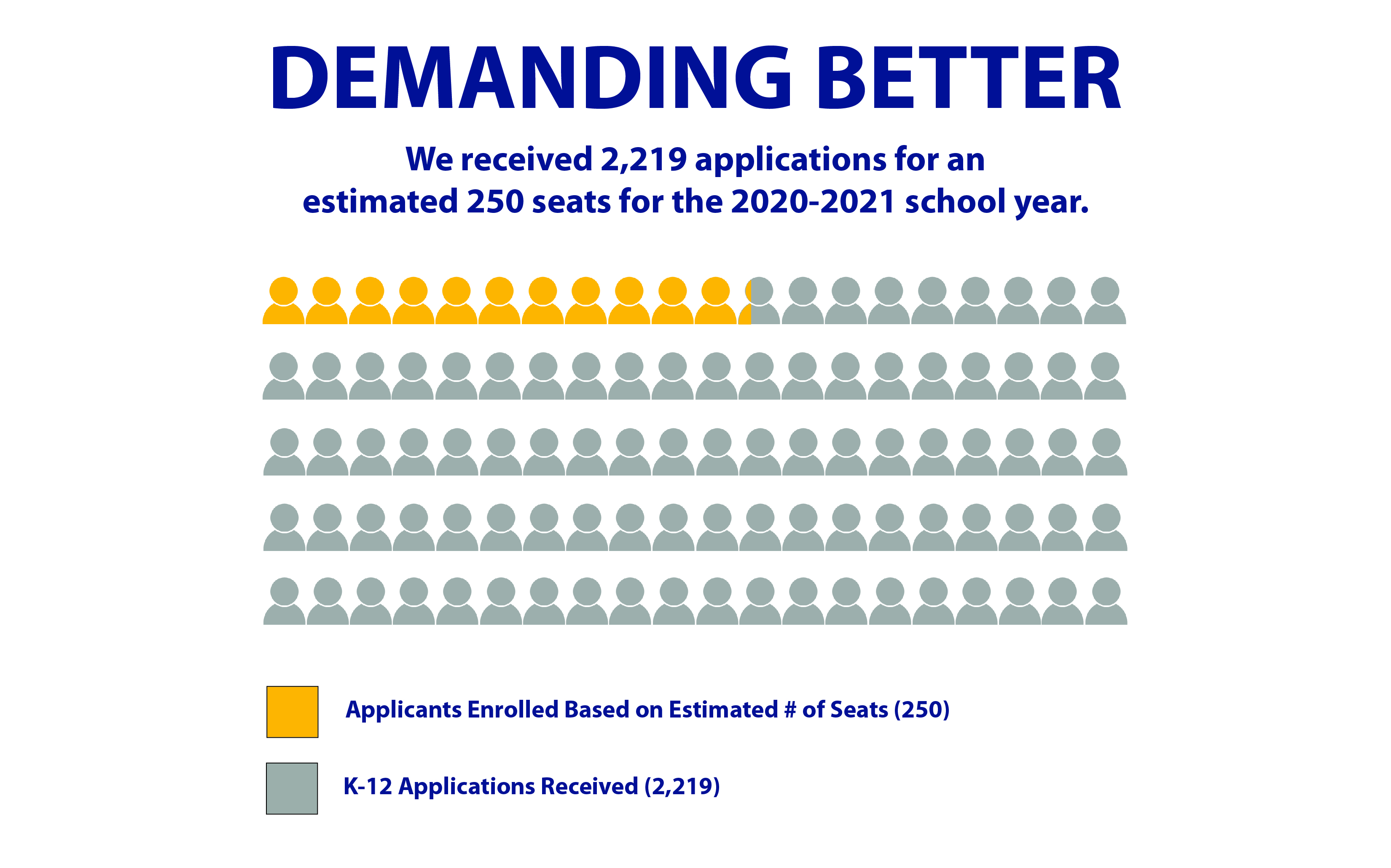 Chart showing the number of applications received versus the number of open seats