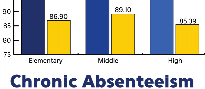 Graph: 2016 Stability Attendance and Absenteeism Graphic